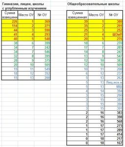 Итоги олимпиад2016-17 года